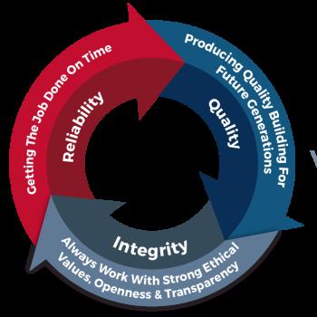 Core Values diaghram